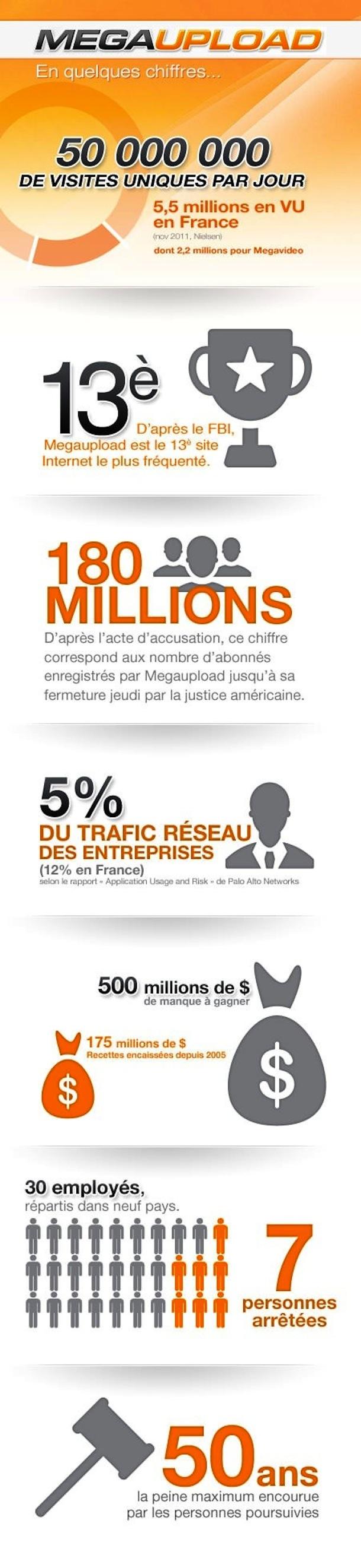 Statistiques Megaupload