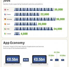 L'impact économique de Facebook en Europe