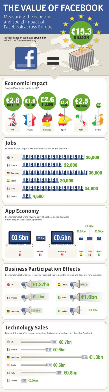 Facebook impacte l'économie européenne