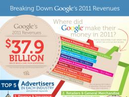 Statistiques Google Adwords