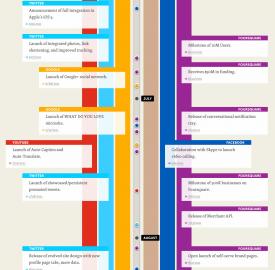 Rétrospective 2011 des actualités sociales
