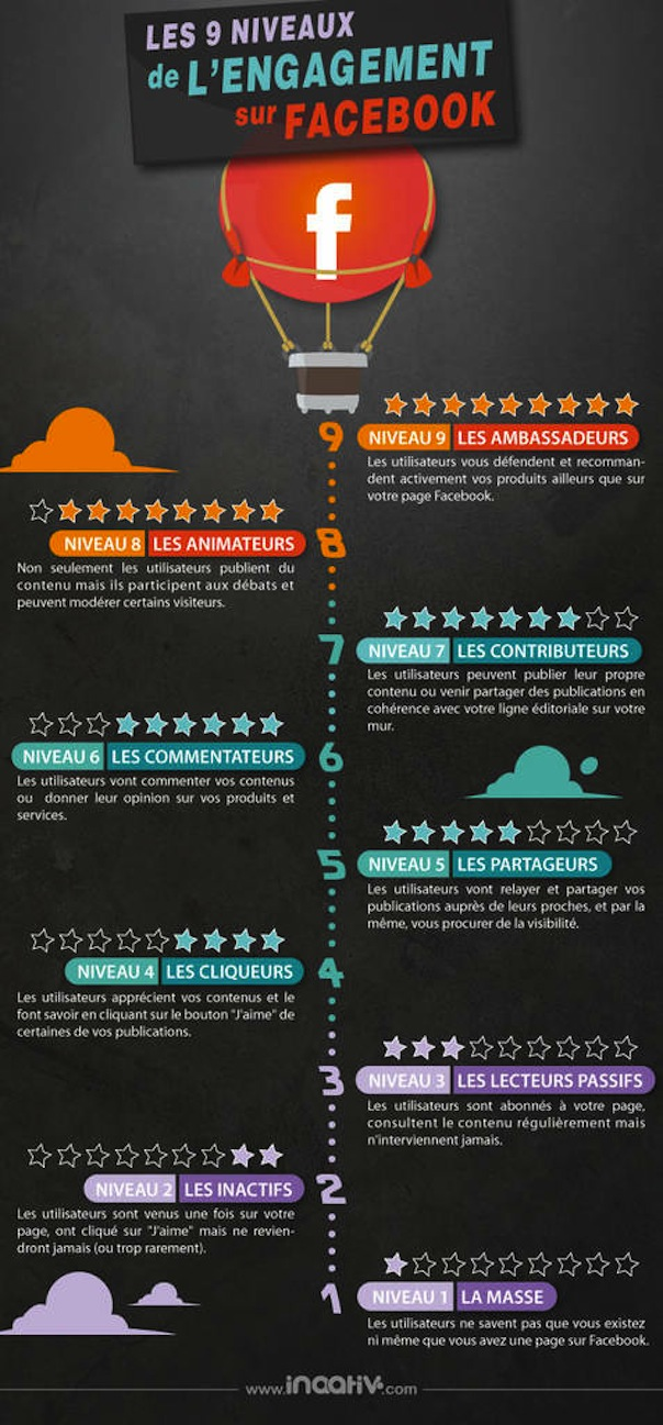 Les 9 niveaux d'engagement Facebook