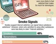 L'addiction à internet par les chiffres