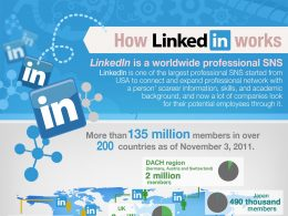 Comment LinkedIn fonctionne ?