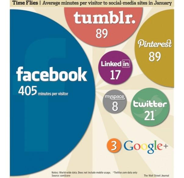 Temps passés sur les réseaux sociaux