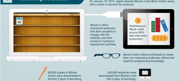 Education : Le digital toujours plus présent à l'école