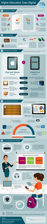 Education digitale