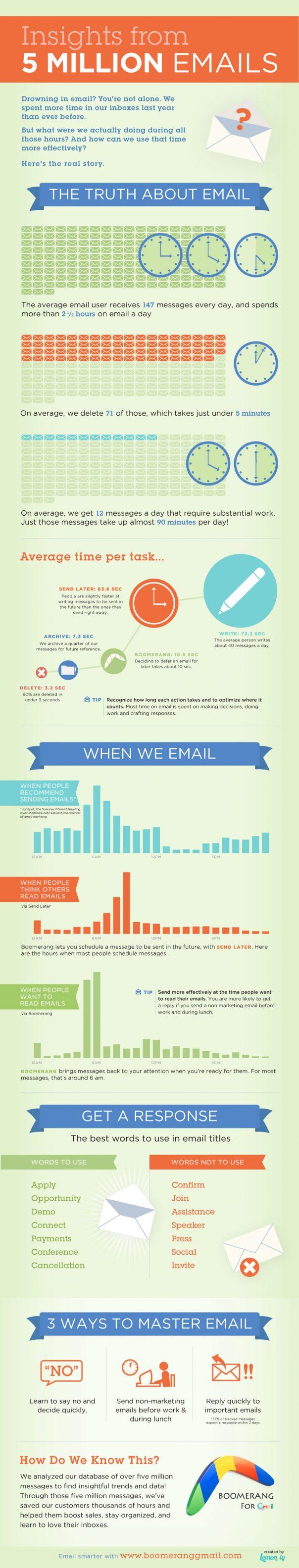 Conseil pour la rédaction d'email