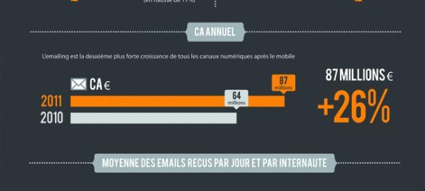 Emailing : Etat des lieux en France en 2011