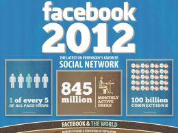 Facebook en 2012