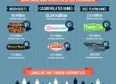 Facebook : Popularité des jeux sociaux sur le réseau social