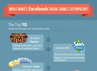 Facebook : Gaming social