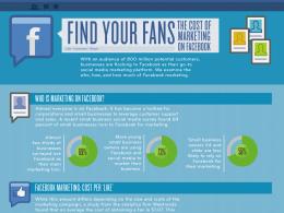 Coût du marketing sur Facebook