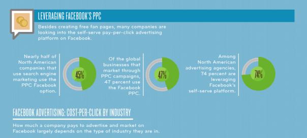 Le coût du marketing sur Facebook