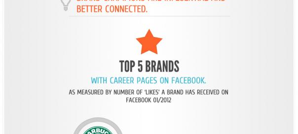 Facebook : Stratégie de recrutement social