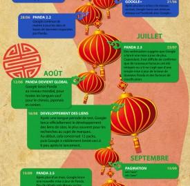 Google : Mutation du référencement en 2011, Panda et autres