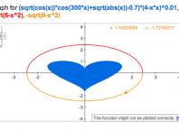 Coeur avec Google Graph