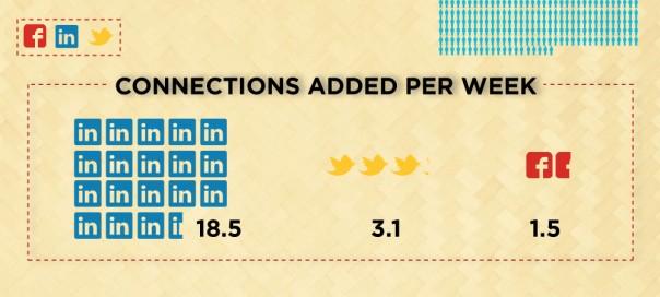 Les recruteurs n'utilisent ni Facebook, ni Twitter