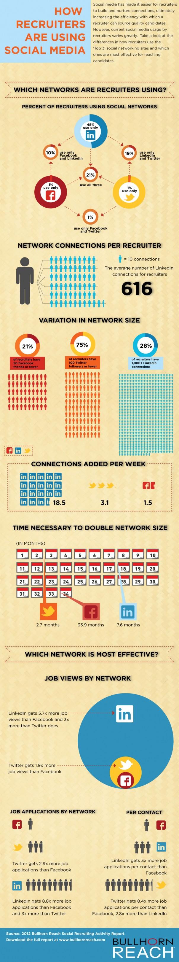 Comment les recruteurs utilisent les réseaux sociaux ?