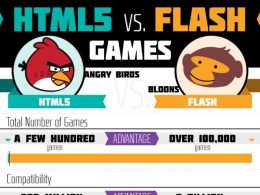 HTML5 vs Flash