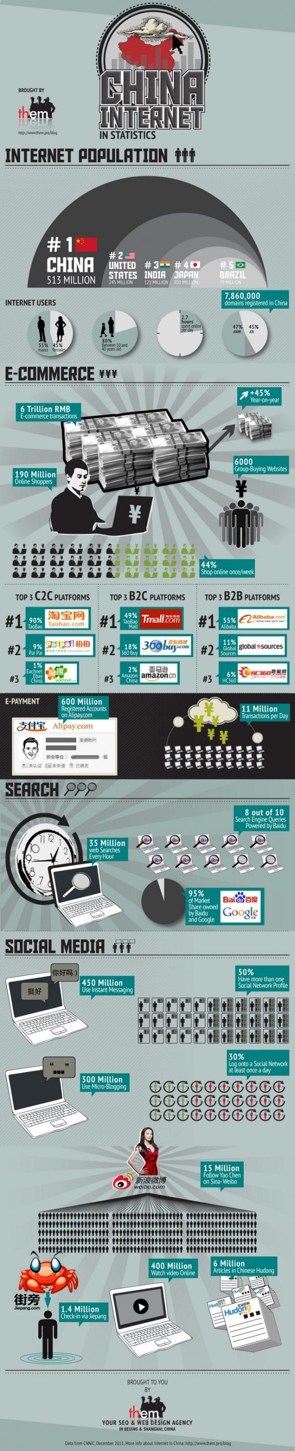 L'internet chinois en statistiques