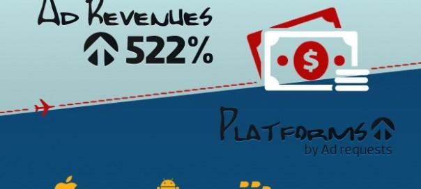 L'évolution vertigineuse des publicités sur mobile