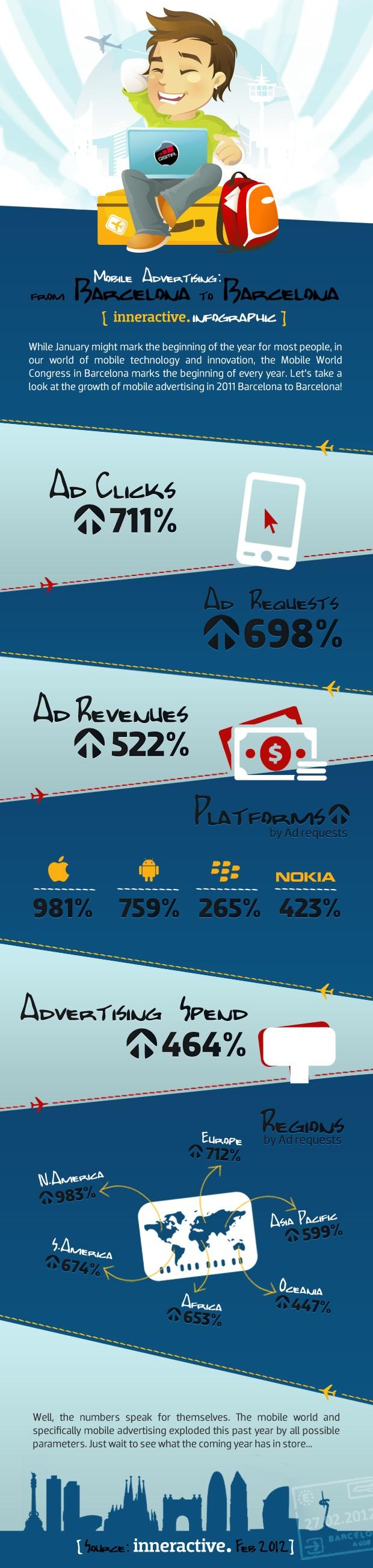 Statistiques sur les publicités sur mobile