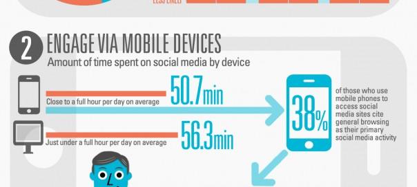 Social Commerce : Le e-commerce via les réseaux sociaux