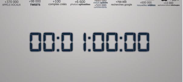 1 minute sur Internet