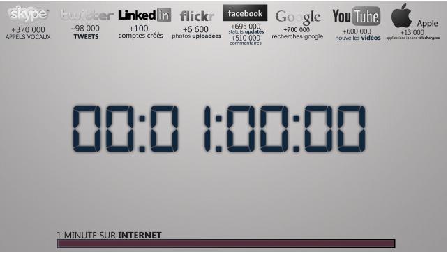 Une minute sur Internet