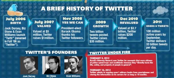Toutes les statistiques sur Twitter en 2012