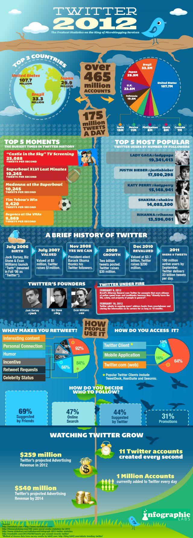 Statistiques sur Twitter