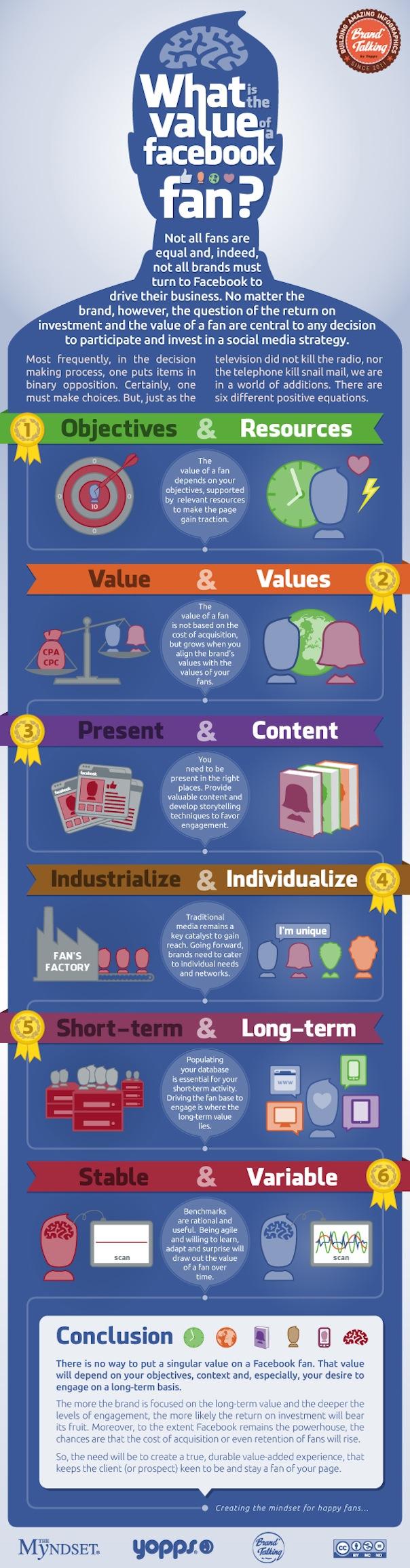 Comment évaluer la valeur d'un Fan Facebook ?