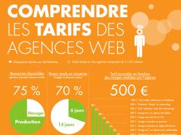 Comprendre les tarifs des agences web