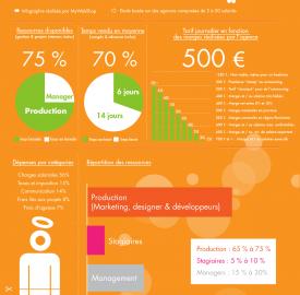 Agences web : Comprendre les tarifs pratiqués