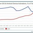Chine : Le nombre d'activations mobiles dépasse celui des USA