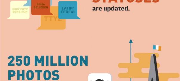 Statistiques : Un jour sur Internet