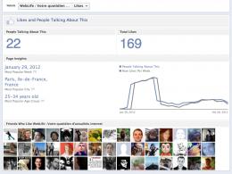 Facebook : Statistiques publiques