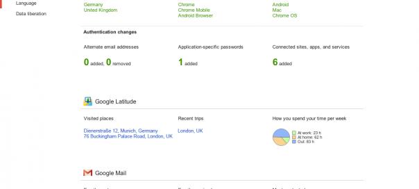 Google Account Activity : Tableau de bord pour suivre les actions de votre compte