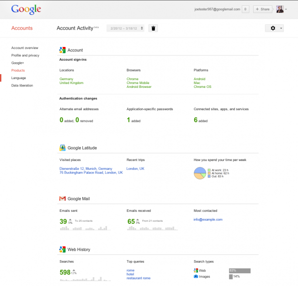 Google Account Activity : Exemple rapport
