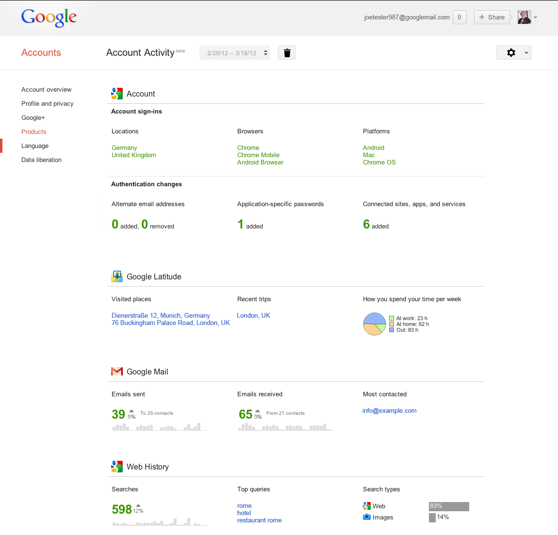 Google Account Activity : Exemple rapport
