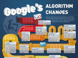 Google : Changements de l'algorithme