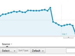 Google Analytics : Pénalité & trafic