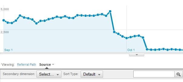 Google Mobile App Analytics : Des statistiques pour applications mobiles