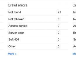 Google Webmaster Tools : Crawl errors