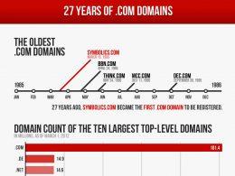 L'histoire du domaine .com