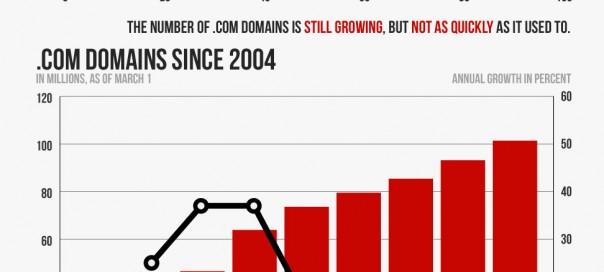 27 ans d'histoire pour l'extension de domaine .com
