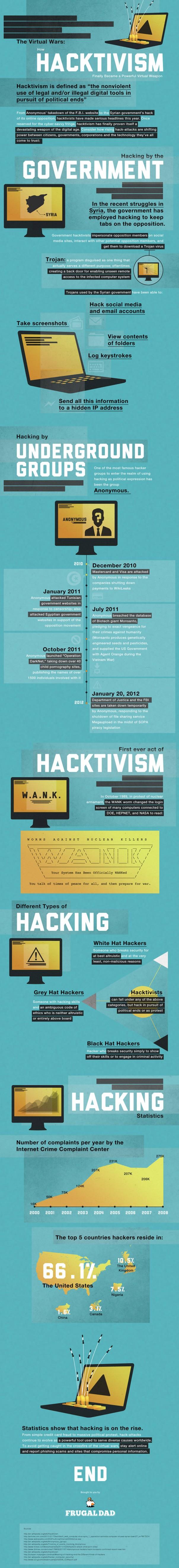 L'histoire de l'hacktivisme