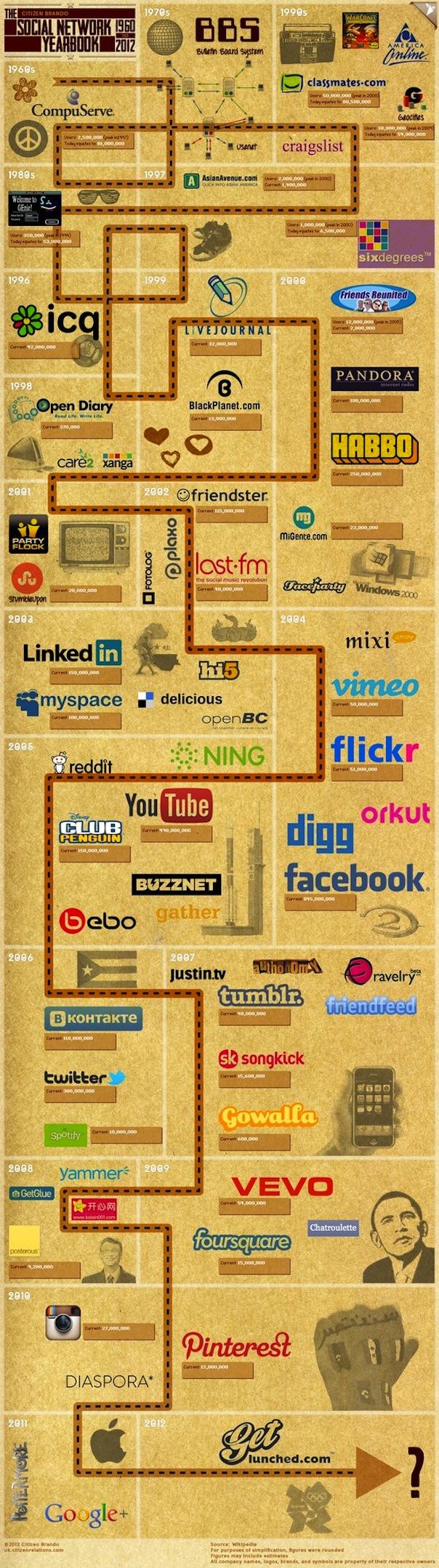 L'histoire complète des réseaux sociaux