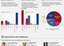 Facebook : Le baromètre des candidats à la présidentielle 2012